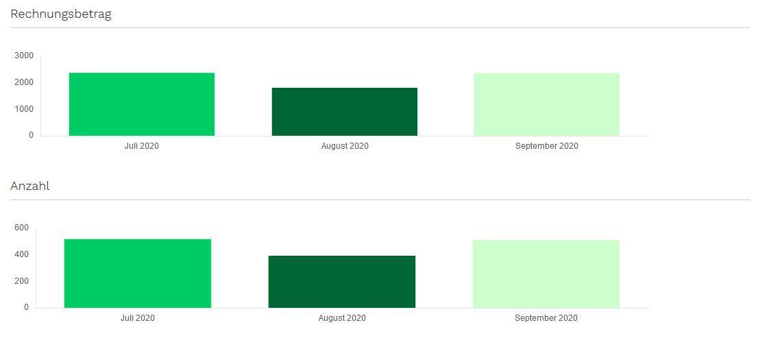 Versandkosten und Anzahl Sendungen je Monat